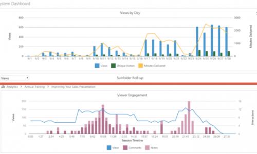 Panopto Update 6.0 – New powerful analytics
